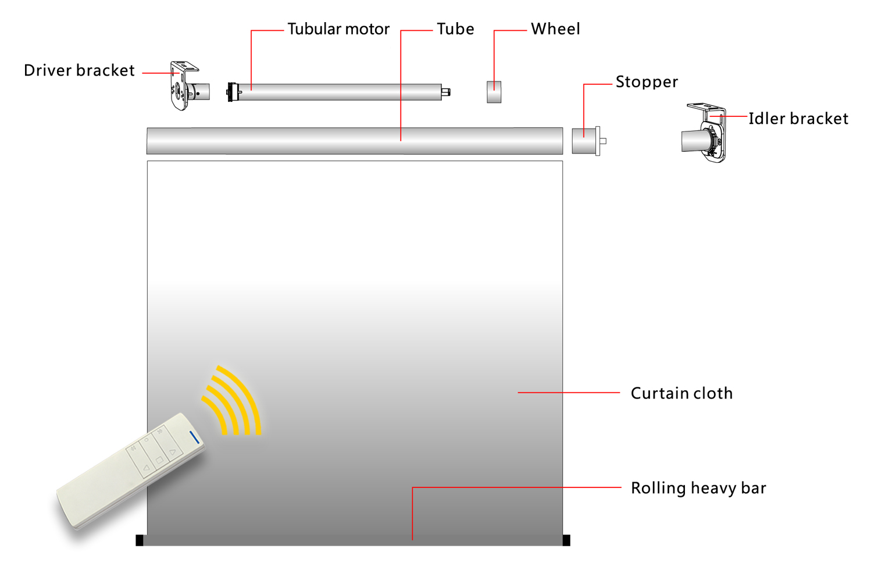 Roller Shade System IV